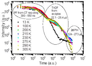 Figure 1: Temperature dependent delayed fluorescence measurements of a near zero exchange energy ICT TADF